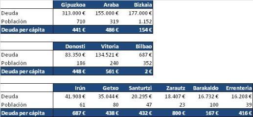 ayuntamiento rico - deuda ayuntamientos per capita