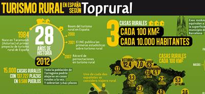 tbmgredos-infografia_top_rural