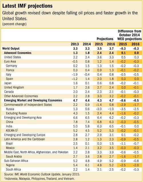 Growth rates - IMF 2015