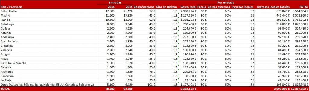 Ingresos BBK Live 2015 excluyendo Bizkaia